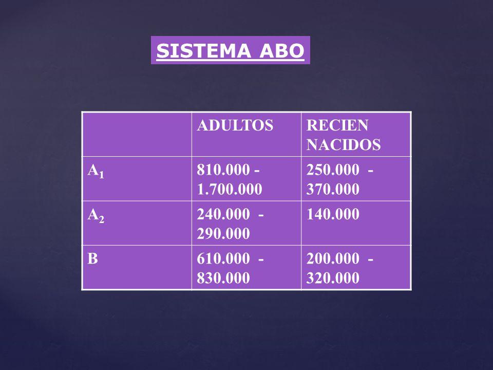 SISTEMA ABO ADULTOSRECIEN NACIDOS A1A1 810.000 - 1.700.000 250.000 - 370.000 A2A2 240.000 - 290.000 140.000 B610.000 - 830.000 200.000 - 320.000