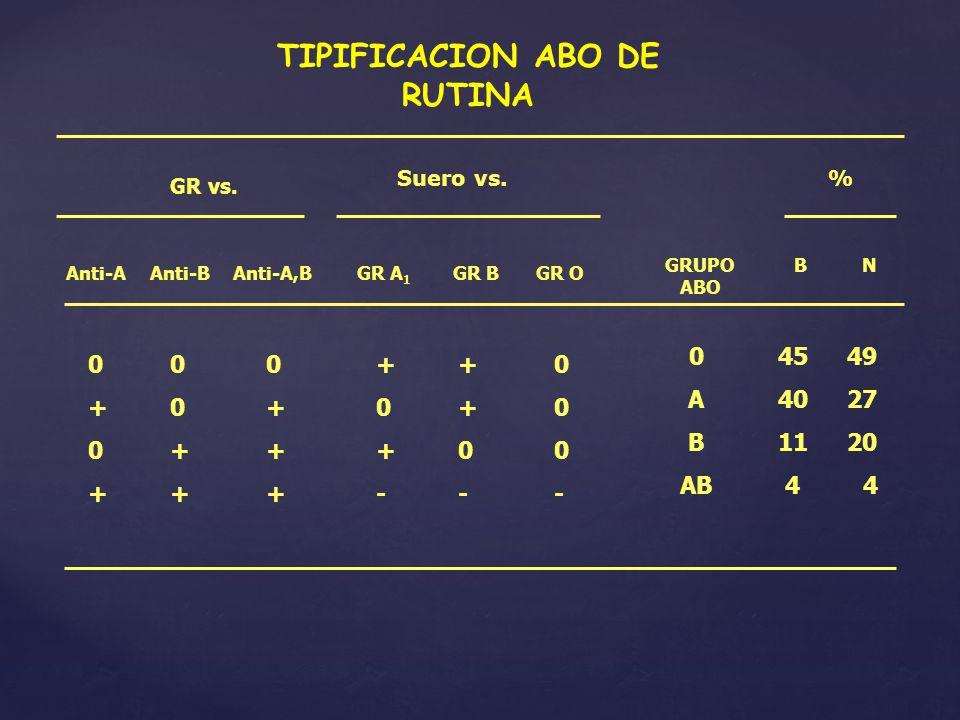 TIPIFICACION ABO DE RUTINA GR vs. Anti-AAnti-BAnti-A,B 000 +0+ 0++ +++ Suero vs. GR A 1 GR BGR O ++0 0+0 +00 --- GRUPO ABO 0 A B AB % B N 45 49 40 27