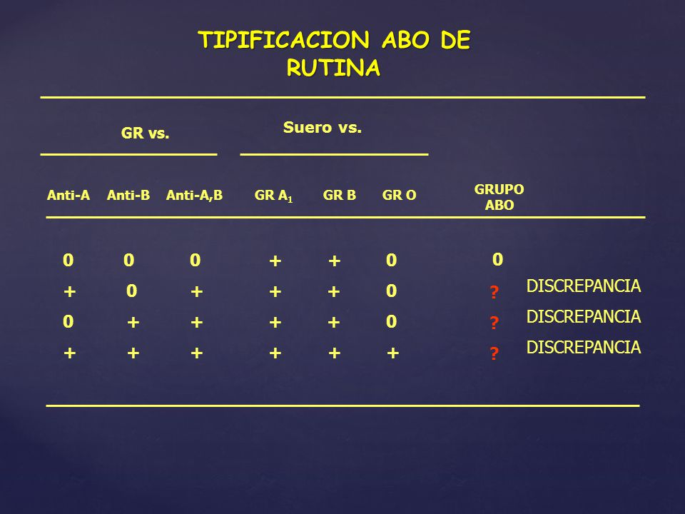 TIPIFICACION ABO DE RUTINA GR vs. Anti-AAnti-BAnti-A,B 0 0 0 + 0+ 0 ++ + ++ Suero vs. GR A 1 GR BGR O + + 0 + + + GRUPO ABO 0 ? DISCREPANCIA