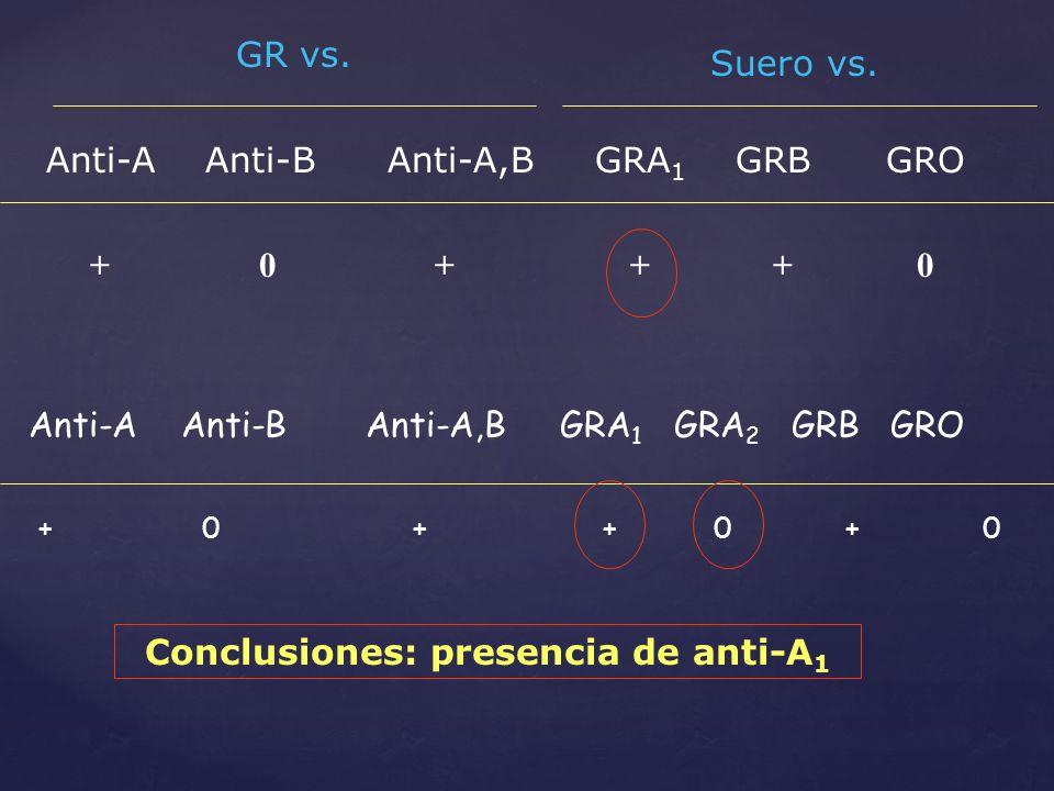 Anti-A Anti-B Anti-A,B GRA 1 GRB GRO GR vs. Suero vs. + 0 + + + 0 Anti-A Anti-B Anti-A,B GRA 1 GRA 2 GRB GRO + 0 + + 0 + 0 Conclusiones: presencia de