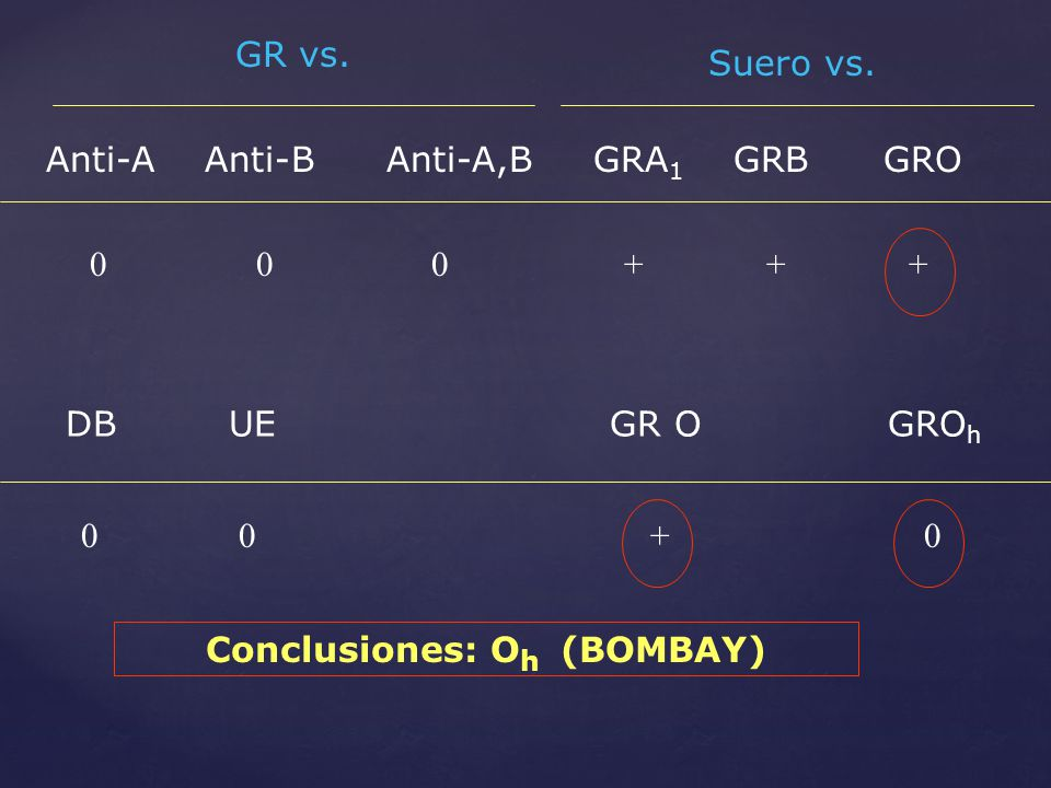 Anti-A Anti-B Anti-A,B GRA 1 GRB GRO GR vs. Suero vs. 0 0 0 + + + DB UE GR O GRO h 0 0 + 0 Conclusiones: O h (BOMBAY)