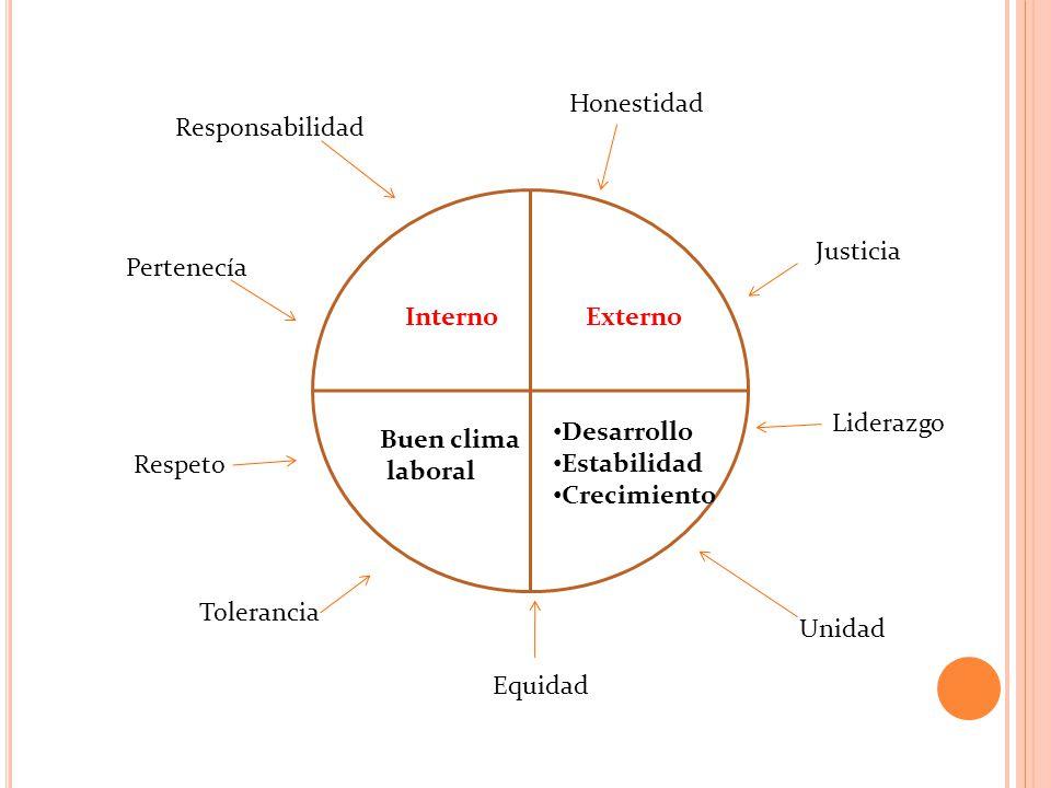 InternoExterno Buen clima laboral Desarrollo Estabilidad Crecimiento Responsabilidad Honestidad Respeto Justicia Tolerancia Equidad Unidad Liderazgo P