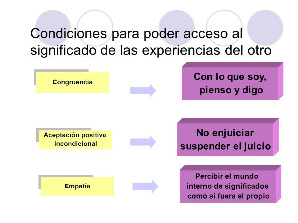 Condiciones para poder acceso al significado de las experiencias del otro Aceptación positiva incondicional Empatía Congruencia No enjuiciar suspender