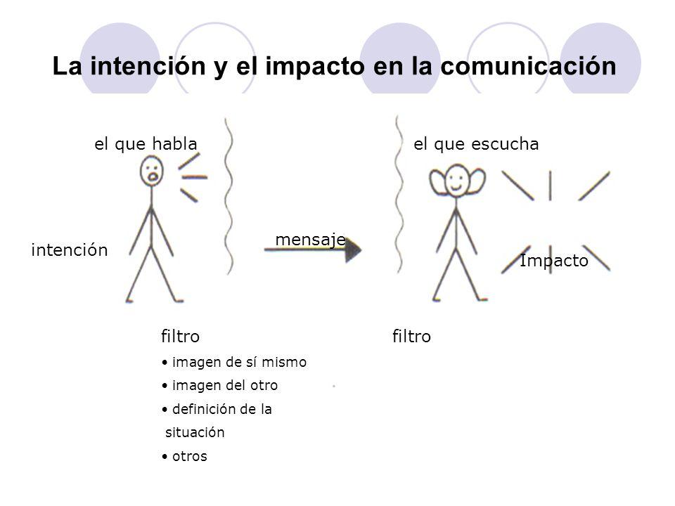 Niveles de la comunicación SUPERFICIAL: no hay compromiso, de rol social rol social.