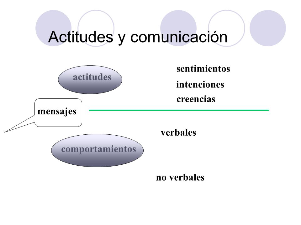 Estilos de comunicación Hablar y escuchar