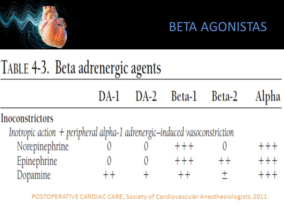 BETA AGONISTAS POSTOPERATIVE CARDIAC CARE, Society of Cardiovascular Anesthesiologists, 2011