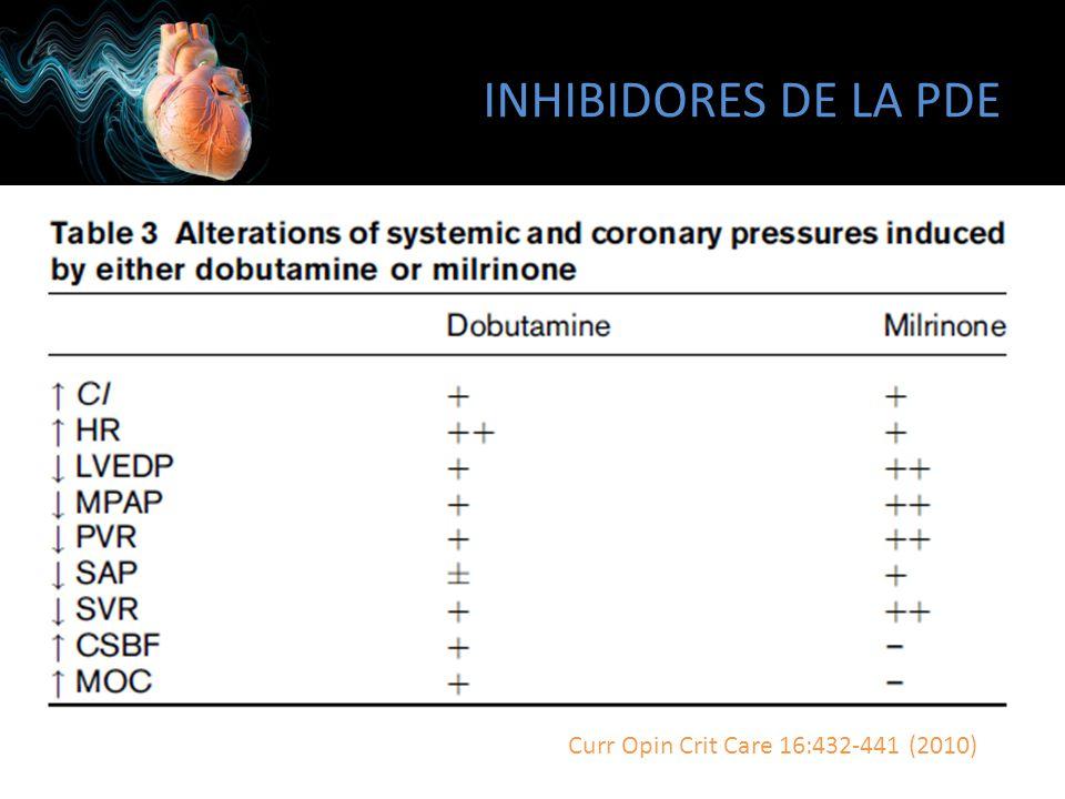 INHIBIDORES DE LA PDE Curr Opin Crit Care 16:432-441 (2010)