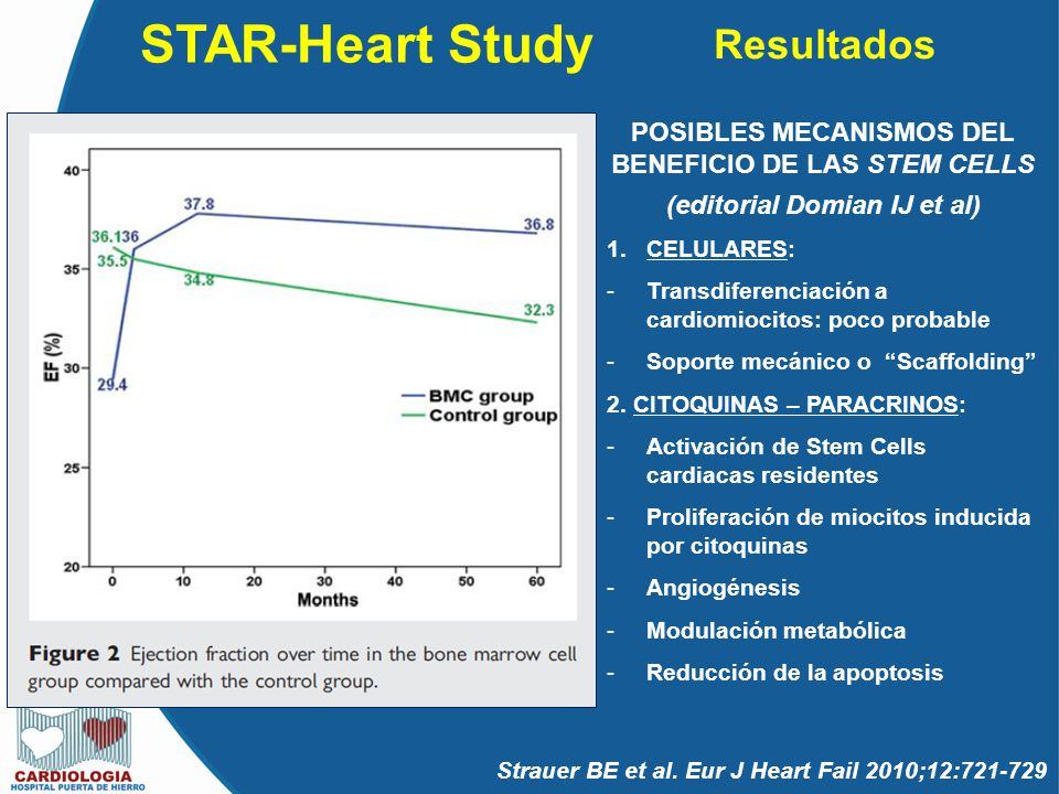 STAR-Heart Study Resultados Strauer BE et al. Eur J Heart Fail 2010;12:721-729 POSIBLES MECANISMOS DEL BENEFICIO DE LAS STEM CELLS (editorial Domian I