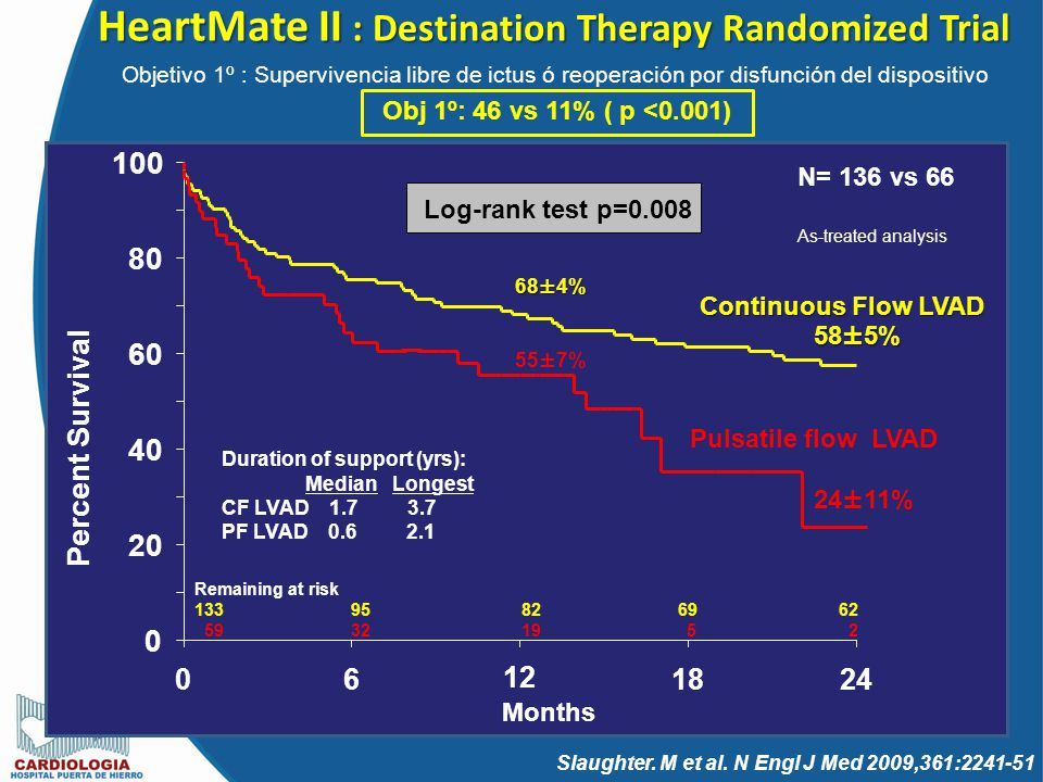 HeartMate II : Destination Therapy Randomized Trial Remaining at risk 133 95 82 69 62 59 32 19 5 2 Continuous Flow LVAD Pulsatile flow LVAD 68±4% 58±5
