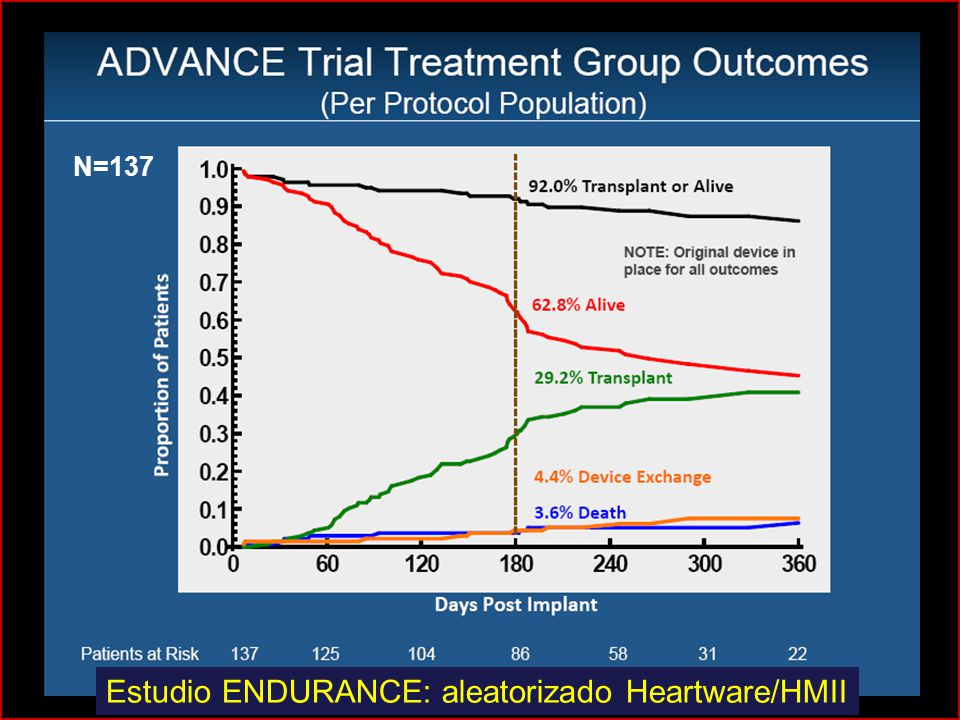 N=137 Estudio ENDURANCE: aleatorizado Heartware/HMII