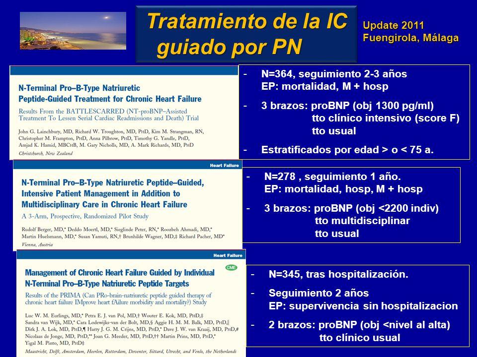 Update 2011 Fuengirola, Málaga Tratamiento de la IC guiado por PN -N=364, seguimiento 2-3 años EP: mortalidad, M + hosp -3 brazos: proBNP (obj 1300 pg/ml) tto clínico intensivo (score F) tto usual -Estratificados por edad > o < 75 a.
