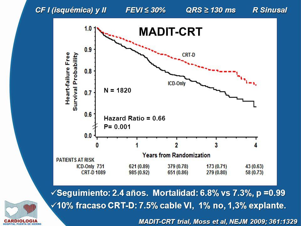 MADIT-CRT Hazard Ratio = 0.66 P= 0.001 N = 1820 MADIT-CRT trial, Moss et al, NEJM 2009; 361:1329 Seguimiento: 2.4 años.