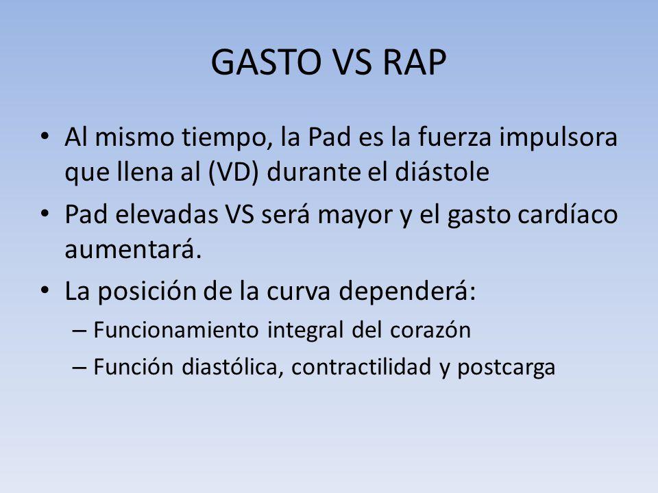 GASTO VS RAP Al mismo tiempo, la Pad es la fuerza impulsora que llena al (VD) durante el diástole Pad elevadas VS será mayor y el gasto cardíaco aumen