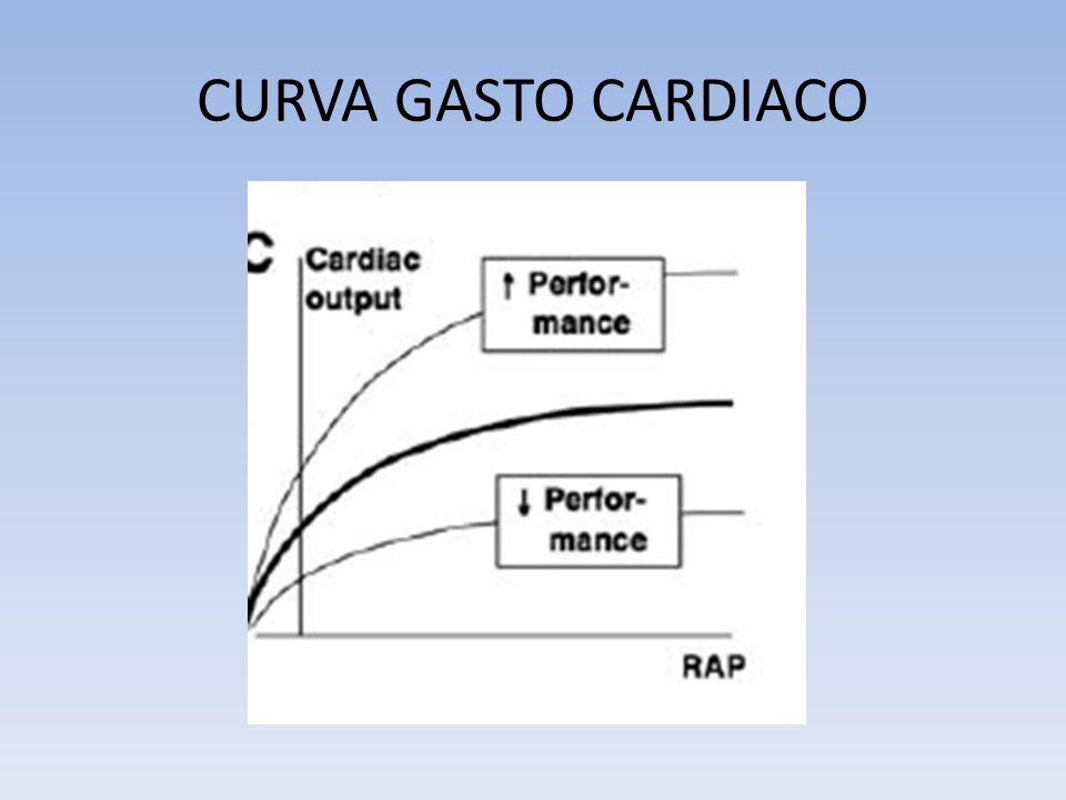 CURVA GASTO CARDIACO