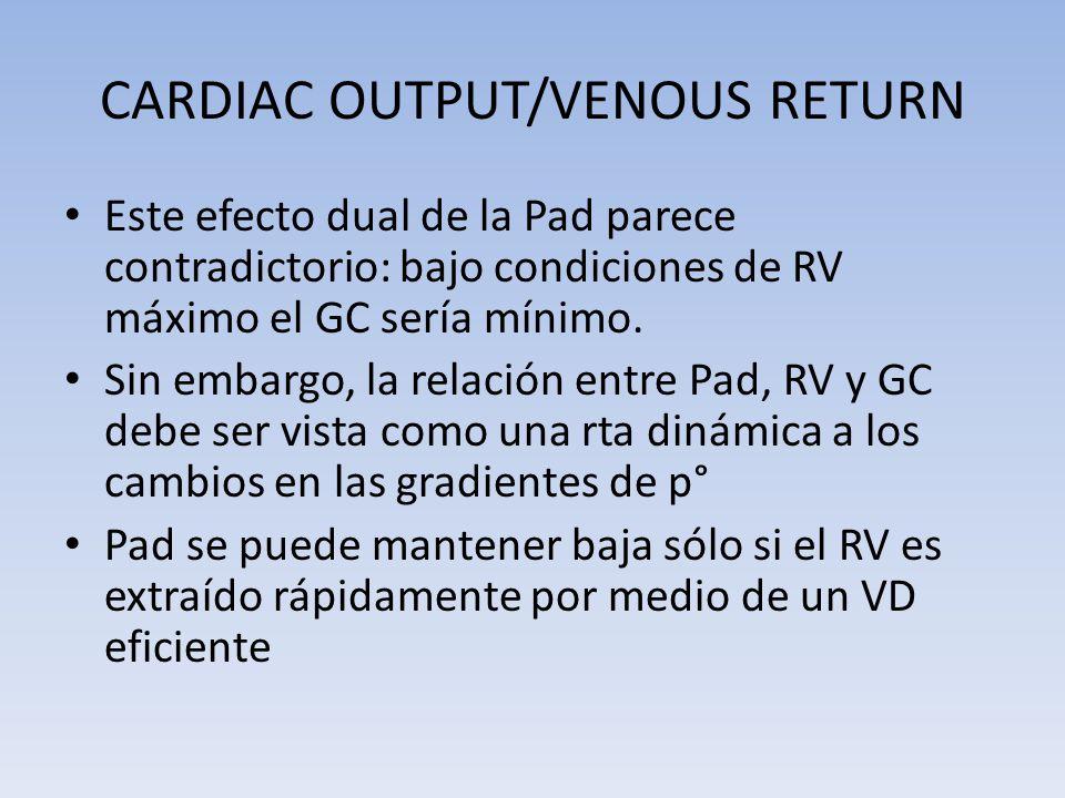 CARDIAC OUTPUT/VENOUS RETURN Este efecto dual de la Pad parece contradictorio: bajo condiciones de RV máximo el GC sería mínimo. Sin embargo, la relac