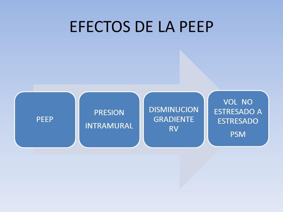 EFECTOS DE LA PEEP PEEP PRESION INTRAMURAL DISMINUCION GRADIENTE RV VOL NO ESTRESADO A ESTRESADO PSM