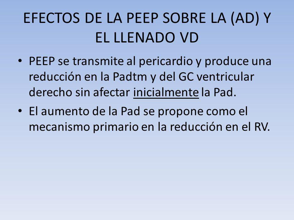 EFECTOS DE LA PEEP SOBRE LA (AD) Y EL LLENADO VD PEEP se transmite al pericardio y produce una reducción en la Padtm y del GC ventricular derecho sin