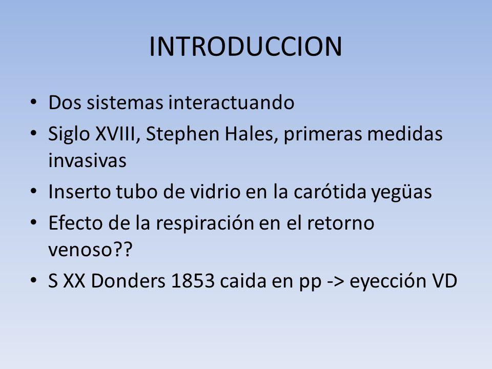 INTRODUCCION Dos sistemas interactuando Siglo XVIII, Stephen Hales, primeras medidas invasivas Inserto tubo de vidrio en la carótida yegüas Efecto de