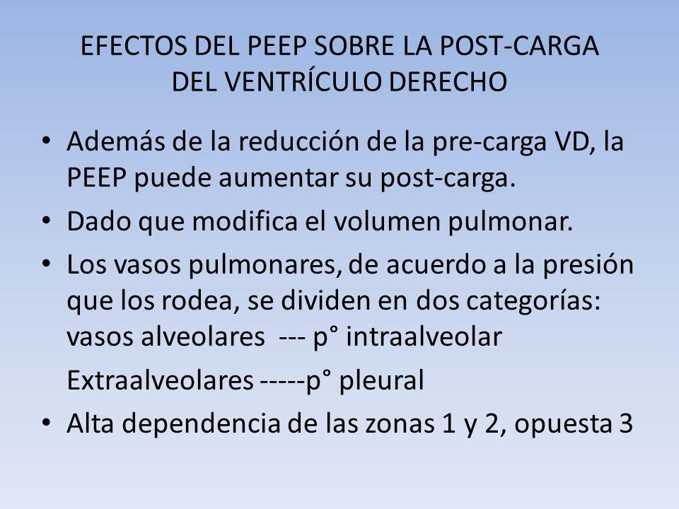 EFECTOS DEL PEEP SOBRE LA POST-CARGA DEL VENTRÍCULO DERECHO Además de la reducción de la pre-carga VD, la PEEP puede aumentar su post-carga. Dado que