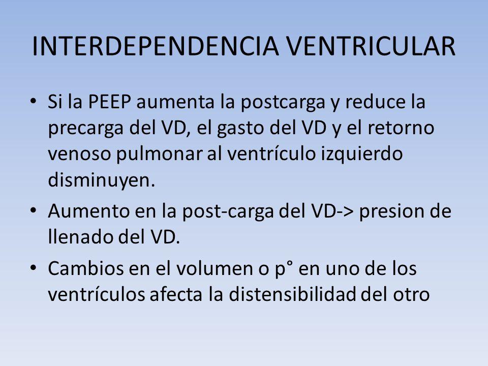 INTERDEPENDENCIA VENTRICULAR Si la PEEP aumenta la postcarga y reduce la precarga del VD, el gasto del VD y el retorno venoso pulmonar al ventrículo i