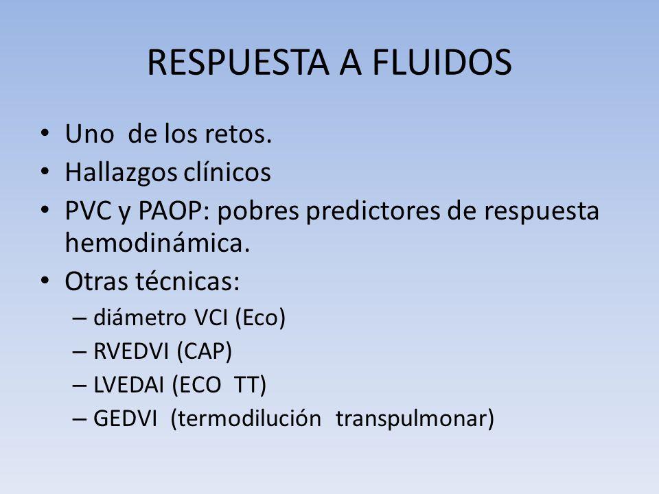 RESPUESTA A FLUIDOS Uno de los retos. Hallazgos clínicos PVC y PAOP: pobres predictores de respuesta hemodinámica. Otras técnicas: – diámetro VCI (Eco