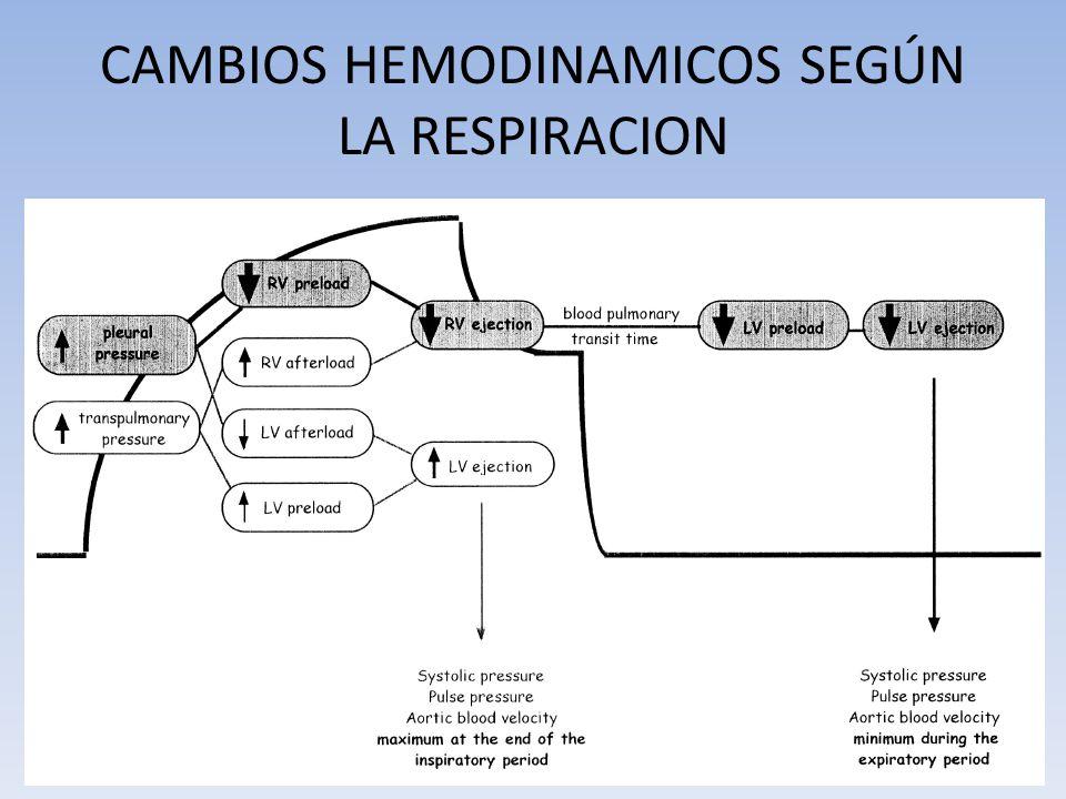 CAMBIOS HEMODINAMICOS SEGÚN LA RESPIRACION