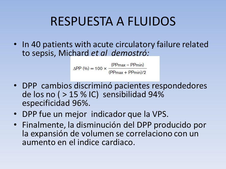 RESPUESTA A FLUIDOS In 40 patients with acute circulatory failure related to sepsis, Michard et al demostró: DPP cambios discriminó pacientes responde