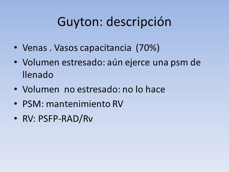 Guyton: descripción Venas. Vasos capacitancia (70%) Volumen estresado: aún ejerce una psm de llenado Volumen no estresado: no lo hace PSM: mantenimien