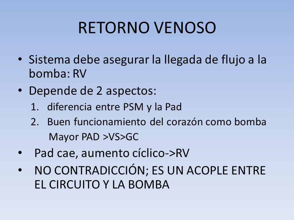 RETORNO VENOSO Sistema debe asegurar la llegada de flujo a la bomba: RV Depende de 2 aspectos: 1.diferencia entre PSM y la Pad 2.Buen funcionamiento d