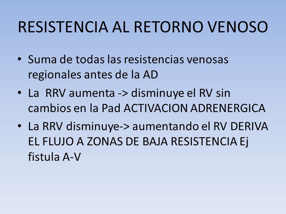 RESISTENCIA AL RETORNO VENOSO Suma de todas las resistencias venosas regionales antes de la AD La RRV aumenta -> disminuye el RV sin cambios en la Pad