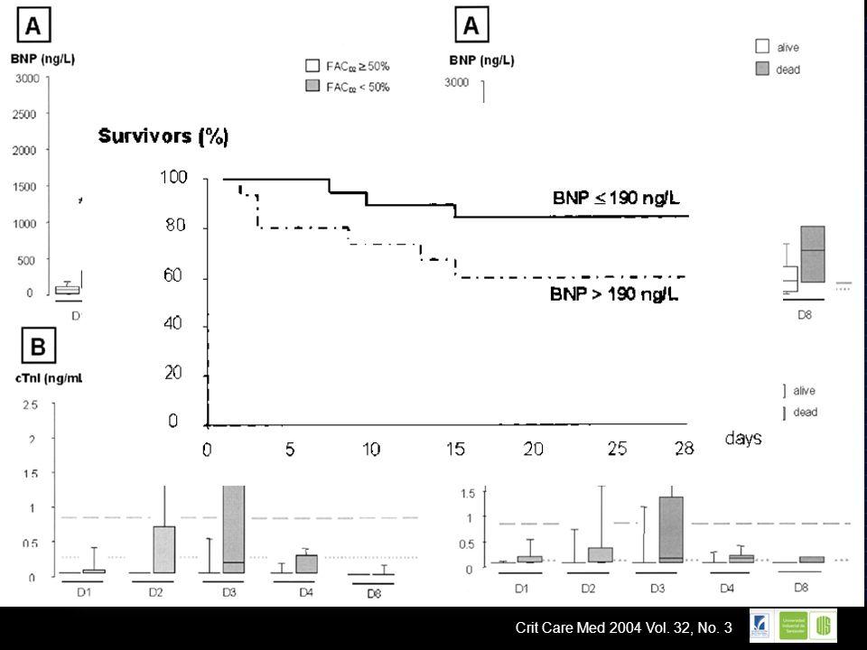 LOGO BPN elevado tempranamente en sepsis severa y que continue elevado por 3 dias predice mortalidad BNP >190 ng/dl el dia 2; 5.7 veces riesgo de muer