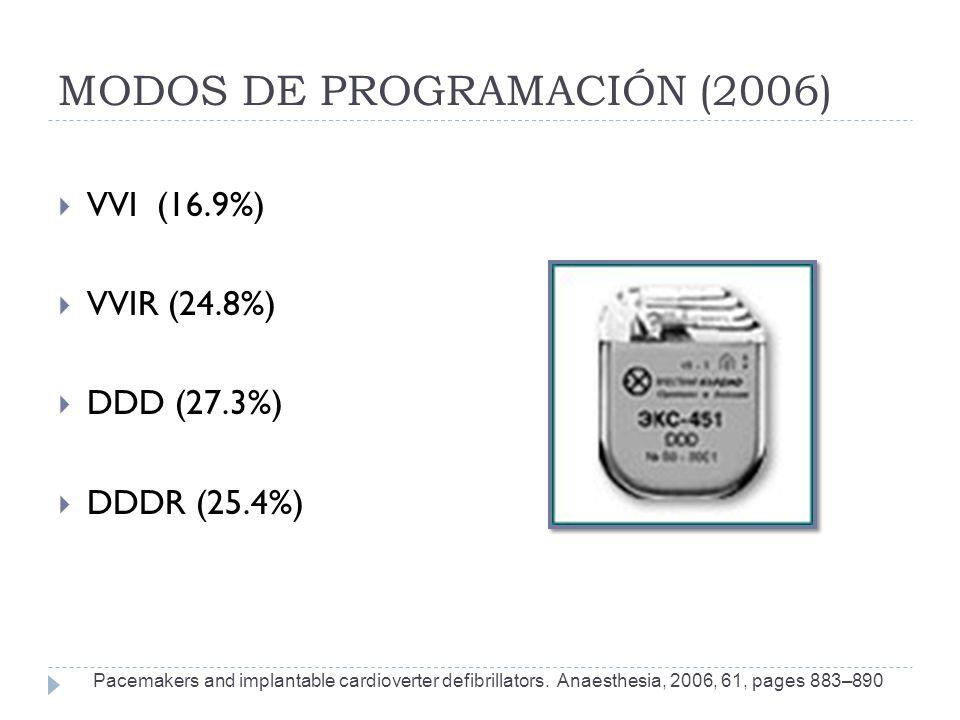 MODOS DE PROGRAMACIÓN (2006) Pacemakers and implantable cardioverter defibrillators. Anaesthesia, 2006, 61, pages 883–890 VVI (16.9%) VVIR (24.8%) DDD