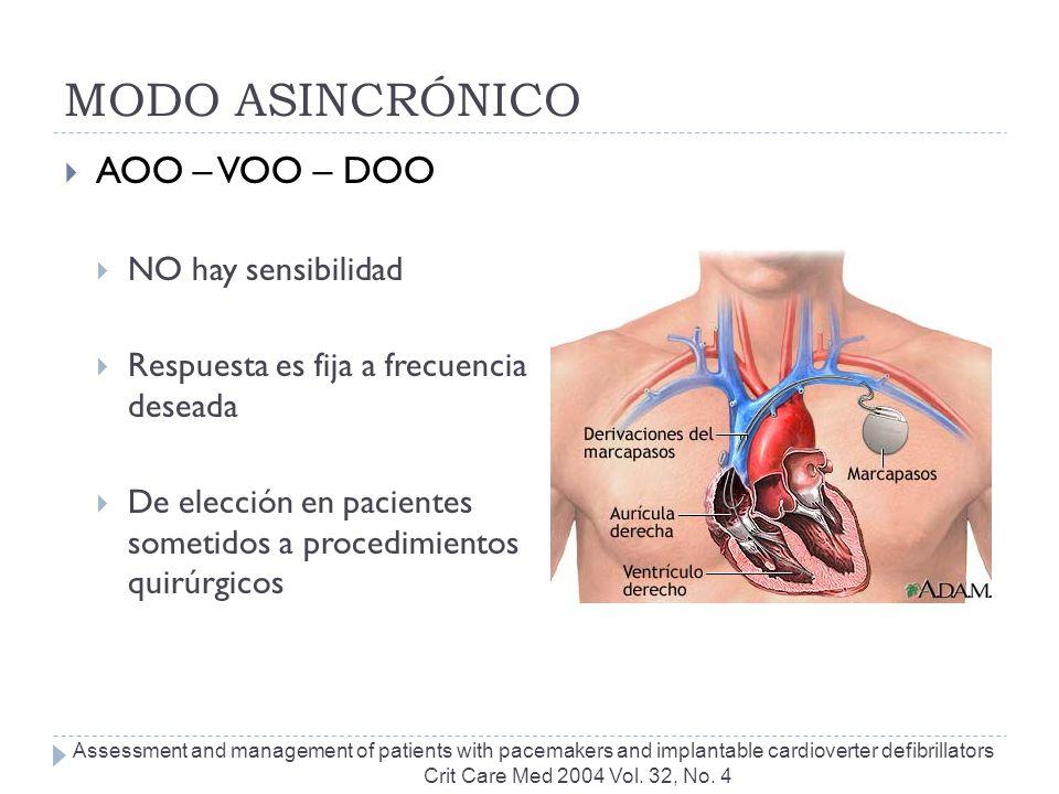 MODO ASINCRÓNICO AOO – VOO – DOO NO hay sensibilidad Respuesta es fija a frecuencia deseada De elección en pacientes sometidos a procedimientos quirúr