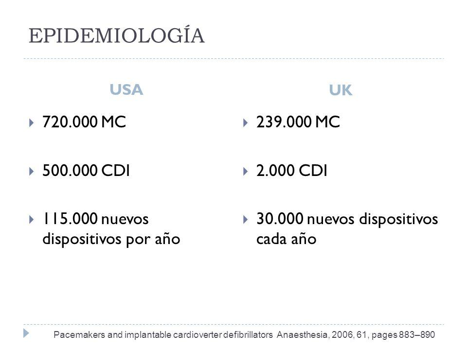 EPIDEMIOLOGÍA USA UK Pacemakers and implantable cardioverter defibrillators Anaesthesia, 2006, 61, pages 883–890 720.000 MC 500.000 CDI 115.000 nuevos dispositivos por año 239.000 MC 2.000 CDI 30.000 nuevos dispositivos cada año