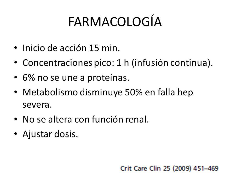 FARMACOLOGÍA Inicio de acción 15 min. Concentraciones pico: 1 h (infusión continua). 6% no se une a proteínas. Metabolismo disminuye 50% en falla hep