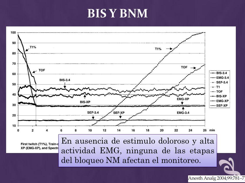 BIS Y BNM En ausencia de estimulo doloroso y alta actividad EMG, ninguna de las etapas del bloqueo NM afectan el monitoreo.