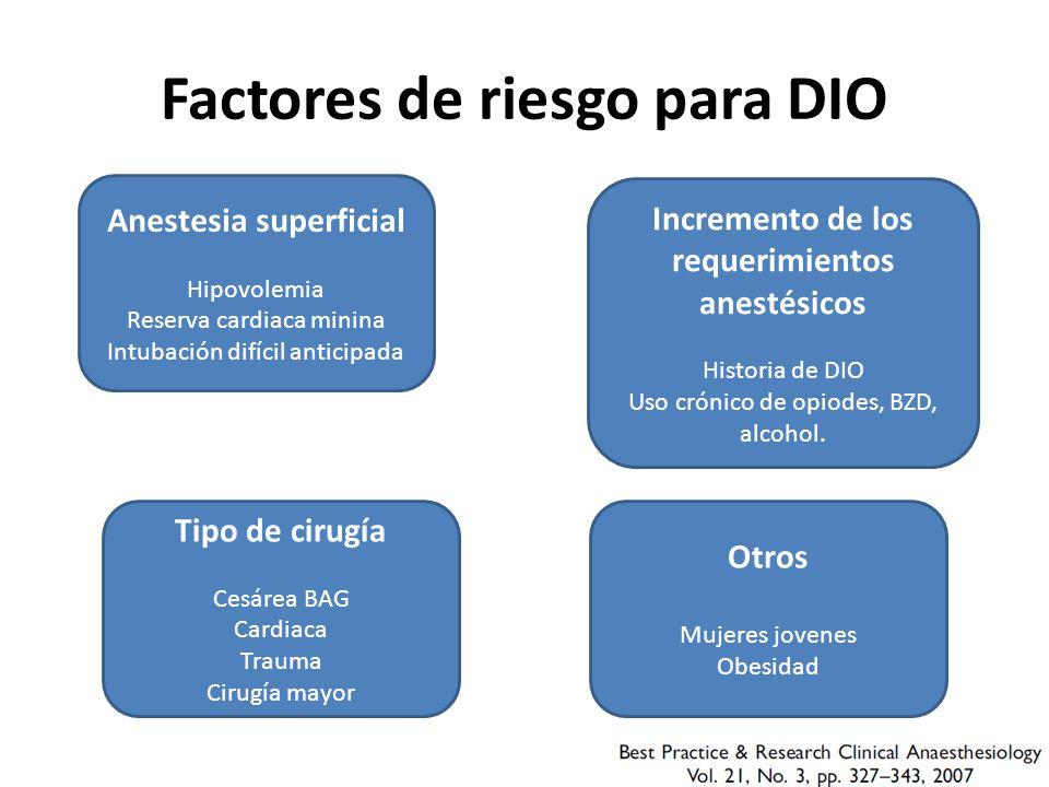 Factores de riesgo para DIO Anestesia superficial Hipovolemia Reserva cardiaca minina Intubación difícil anticipada Incremento de los requerimientos anestésicos Historia de DIO Uso crónico de opiodes, BZD, alcohol.