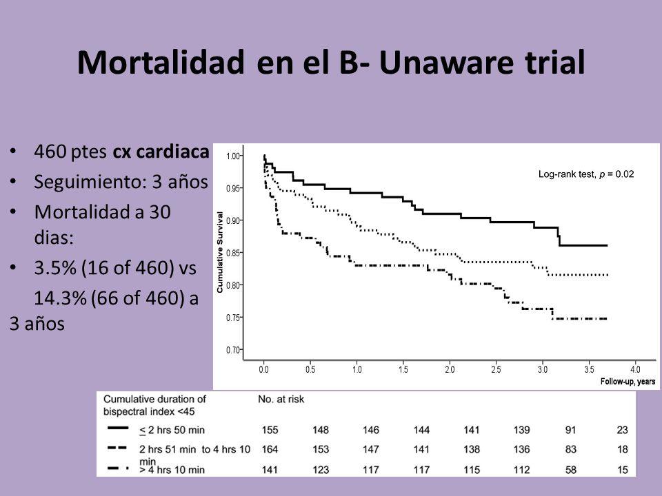 Mortalidad en el B- Unaware trial 460 ptes cx cardiaca Seguimiento: 3 años Mortalidad a 30 dias: 3.5% (16 of 460) vs 14.3% (66 of 460) a 3 años