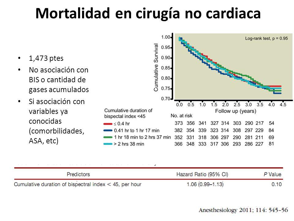 Mortalidad en cirugía no cardiaca 1,473 ptes No asociación con BIS o cantidad de gases acumulados Si asociación con variables ya conocidas (comorbilidades, ASA, etc)