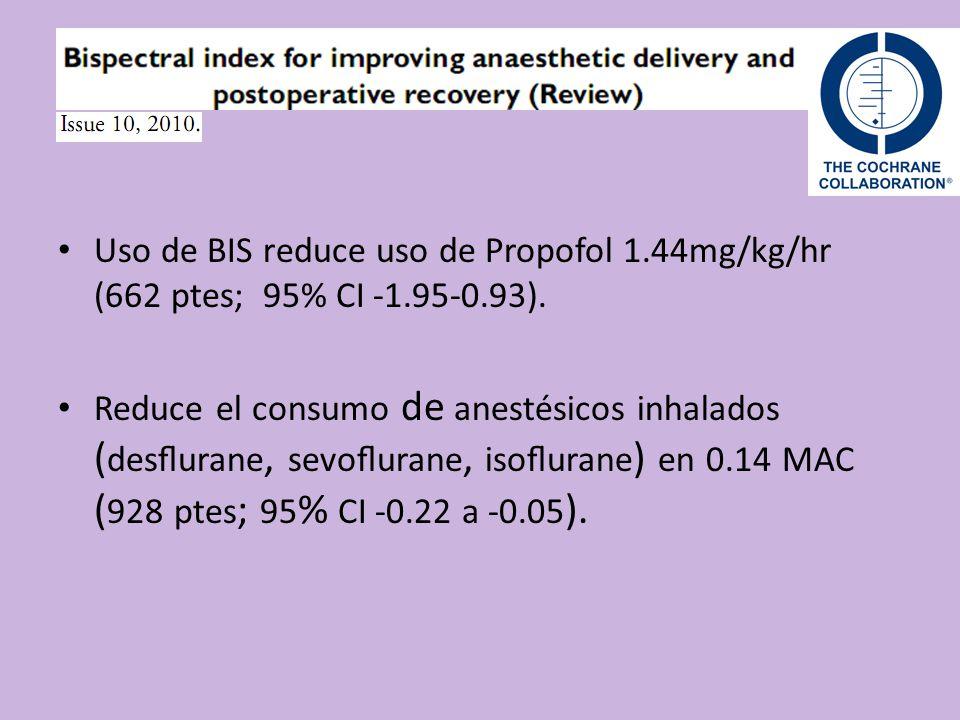 Uso de BIS reduce uso de Propofol 1.44mg/kg/hr (662 ptes; 95% CI -1.95-0.93).