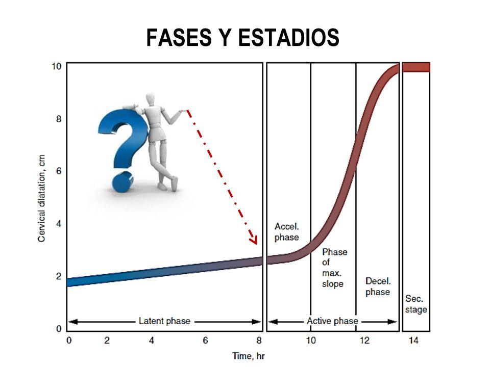Fase latente Fase activa 1e 2e3e4e Dilatación Completa Expulsión del Producto Expulsión de la Placenta Útero Contraído Trabajo de Parto Activo Aceleración de la Dilatación Dilatación 1.2 cm/h (6 h) 1.5 cm/h (4 h) Descenso 1 cm/h 2 cm/h Hasta 20 h Hasta 14 h 50 min 20 min 45 min 30 min FASES Y ESTADIOS