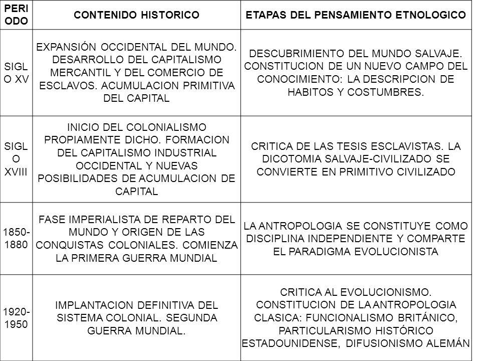 PERI ODO CONTENIDO HISTORICOETAPAS DEL PENSAMIENTO ETNOLOGICO SIGL O XV EXPANSIÓN OCCIDENTAL DEL MUNDO.