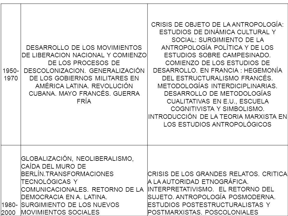 Antropología Aplicada.