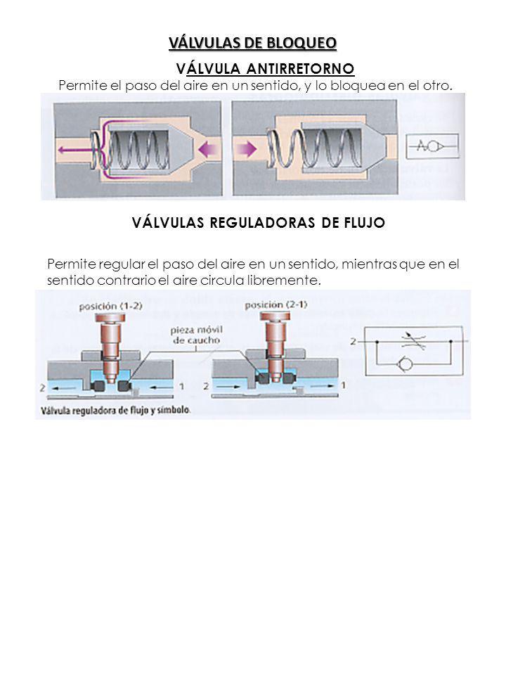 VÁLVULAS DE BLOQUEO VÁLVULA ANTIRRETORNO Permite el paso del aire en un sentido, y lo bloquea en el otro.