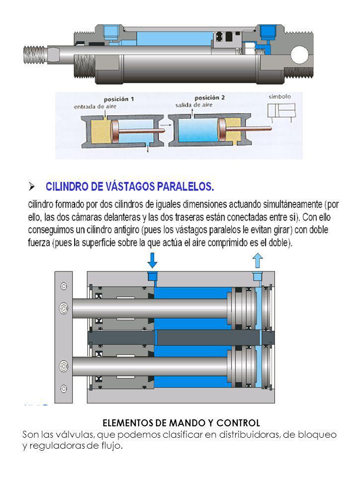 ELEMENTOS DE MANDO Y CONTROL Son las válvulas, que podemos clasificar en distribuidoras, de bloqueo y reguladoras de flujo.