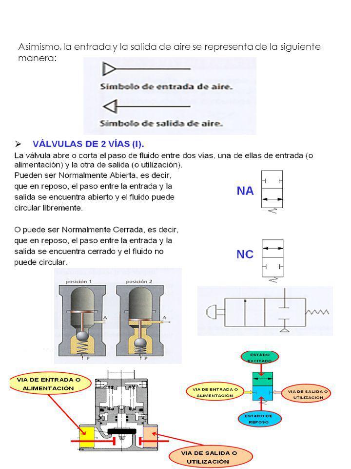Asimismo, la entrada y la salida de aire se representa de la siguiente manera:
