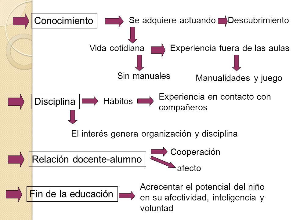 Escuela Nueva S XIX y XX En busca de una pedagogía integral y humana Entienden al aprendizaje desde la acción, desde el autodescubrimiento y del humanismo, incluyendo la diversidad La heterogeneidad y la diversidad son tomadas como valores educativos Nuevo pensamiento educativo, basada en una pedagogía no directiva, pedagogía como práctica de la libertad