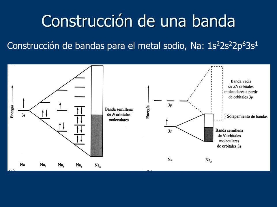 Construcción de una banda Construcción de bandas para el metal sodio, Na: 1s 2 2s 2 2p 6 3s 1