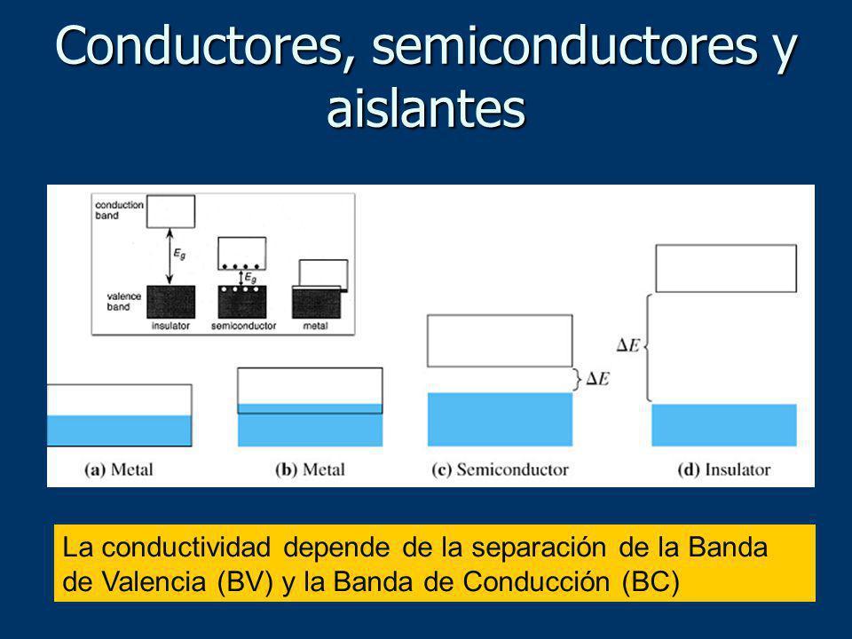 La conductividad depende de la separación de la Banda de Valencia (BV) y la Banda de Conducción (BC) Conductores, semiconductores y aislantes