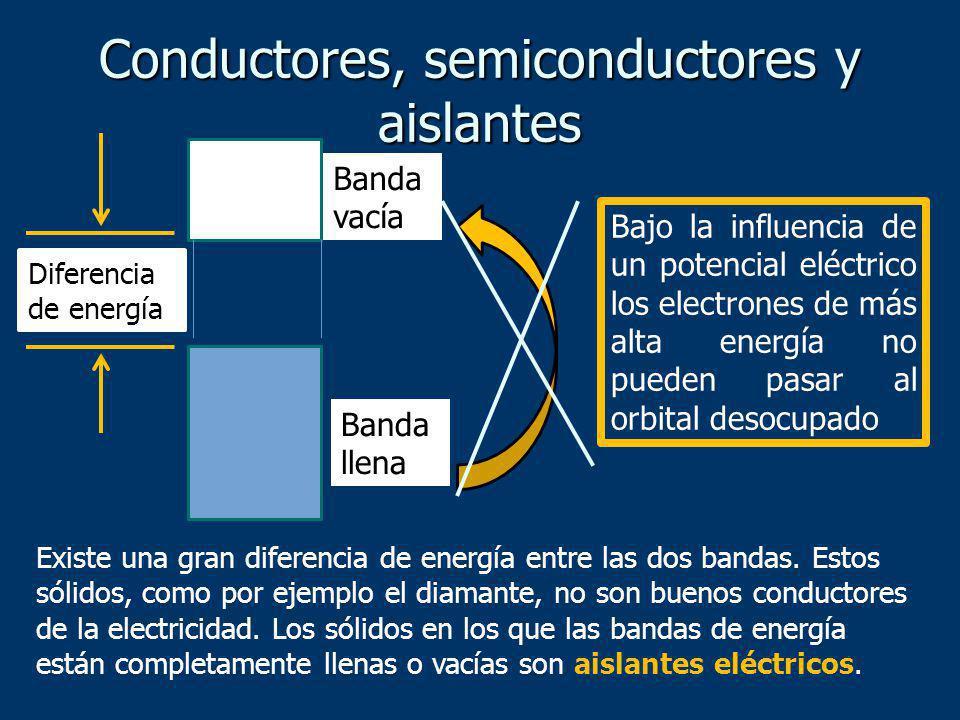 Existe una gran diferencia de energía entre las dos bandas. Estos sólidos, como por ejemplo el diamante, no son buenos conductores de la electricidad.